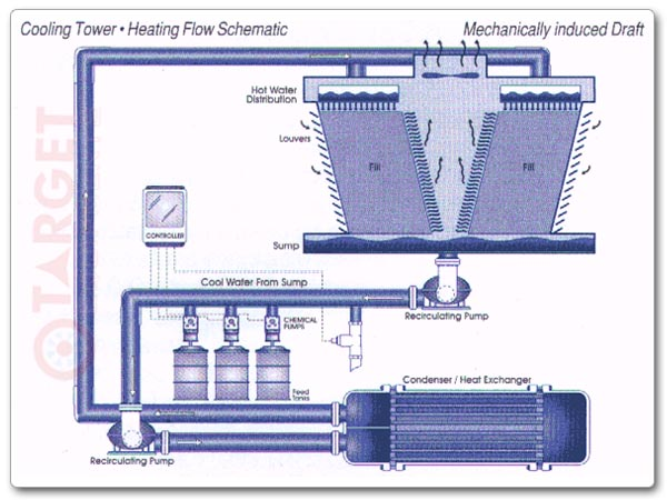 Cooling Towers How They Work : Ac cooling towers